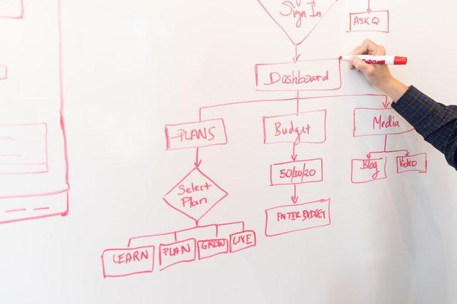 Geschäftsprozesse neu gestalten: analog zu digital